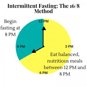 Intermittent Fasting Schedule Dr. John Gannage